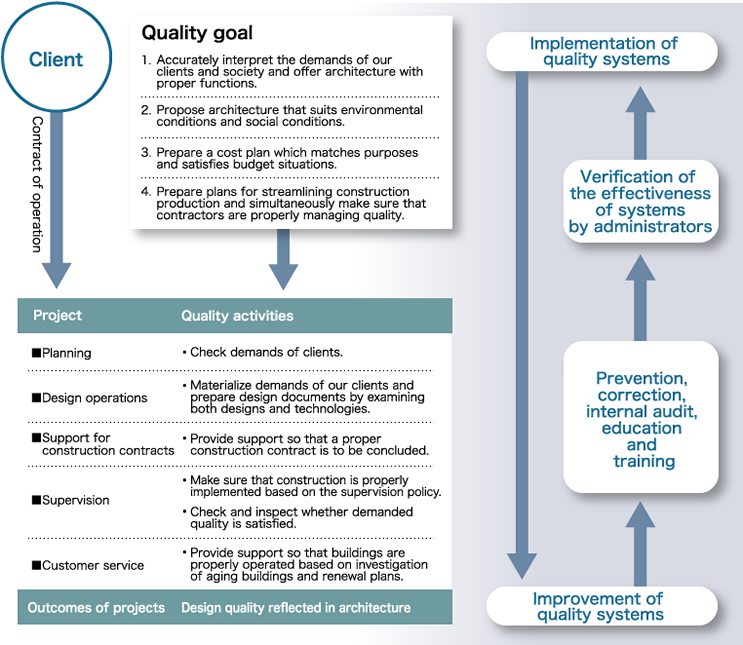 Tohata quality management system iso9001campanytohata quality management flow chart ccuart Images